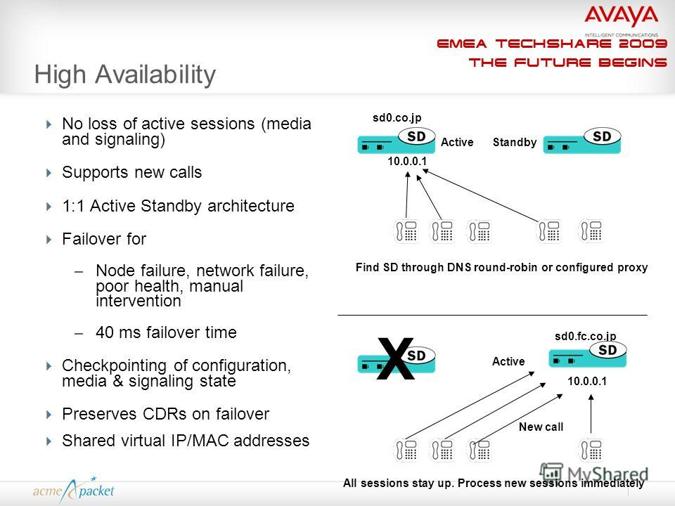 EMEA Techshare 2009 The Future Begins High Availability No loss of active sessions (media and signaling) Supports new calls 1:1 Active Standby architecture Failover for – Node failure, network failure, poor health, manual intervention – 40 ms failove