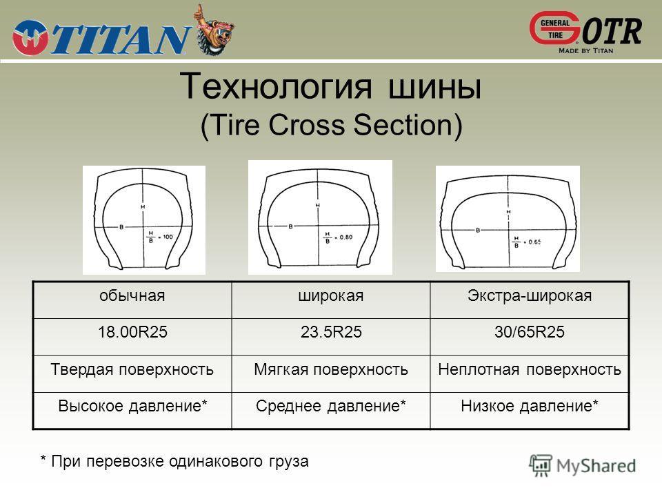 Технология шины (Tire Cross Section) обычная широкая Экстра-широкая 18.00R2523.5R2530/65R25 Твердая поверхность Мягкая поверхность Неплотная поверхность Высокое давление*Среднее давление*Низкое давление* * При перевозке одинакового груза