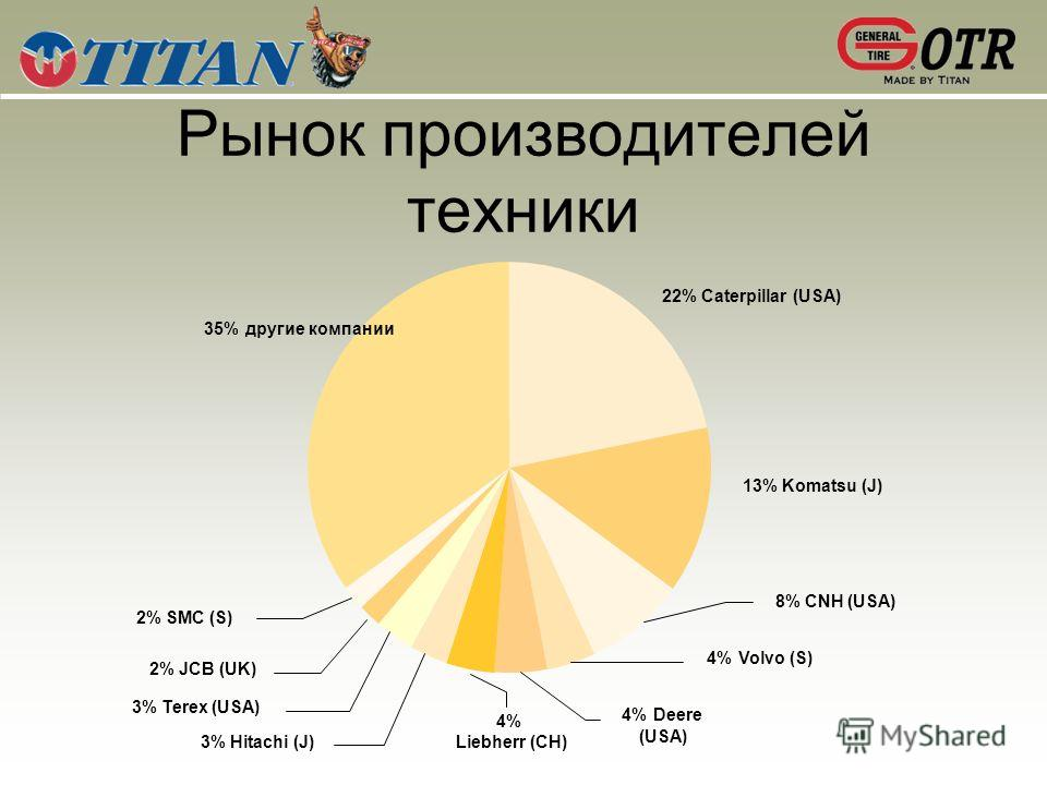 Рынок производителей техники 13% Komatsu (J) 35% другие компании 2% SMC (S) 2% JCB (UK) 3% Terex (USA) 3% Hitachi (J) 4% Liebherr (CH) 4% Deere (USA) 4% Volvo (S) 8% CNH (USA) 22% Caterpillar (USA)