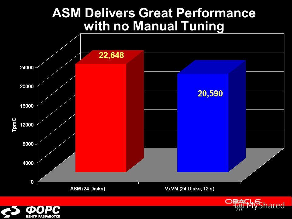 ASM Delivers Great Performance with no Manual Tuning 22,648 20,590