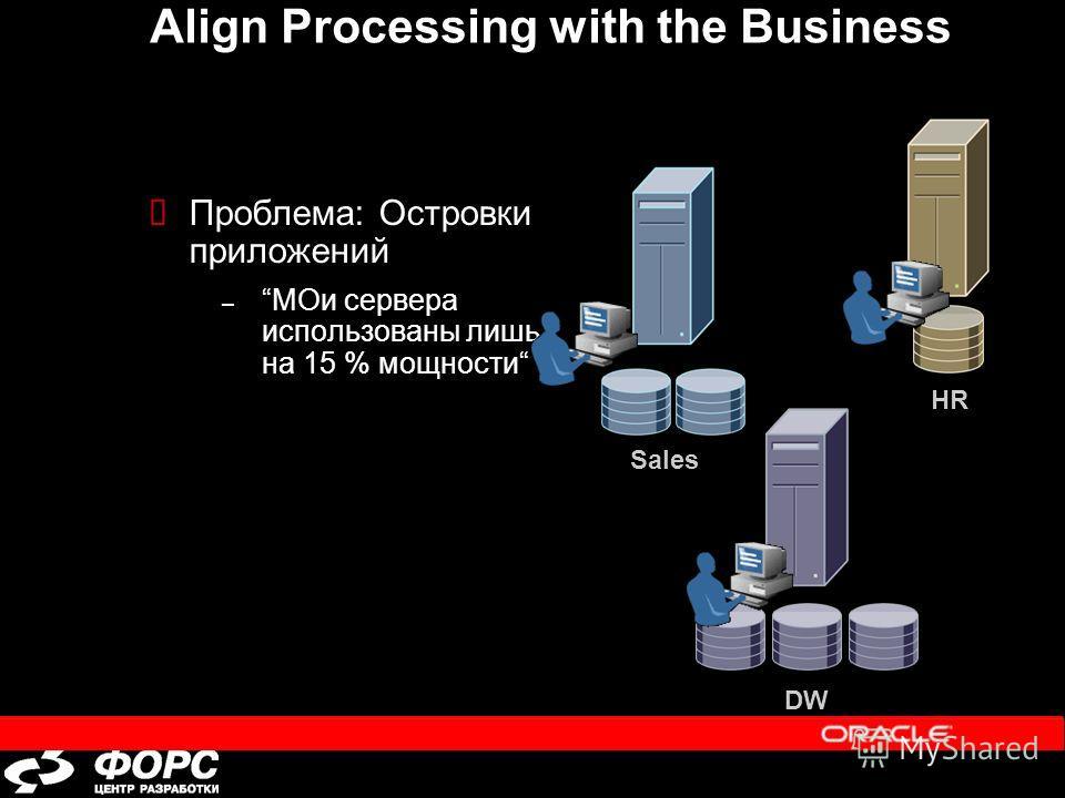 Align Processing with the Business Проблема: Островки приложений –МОи сервера использованы лишь на 15 % мощности Sales DW HR