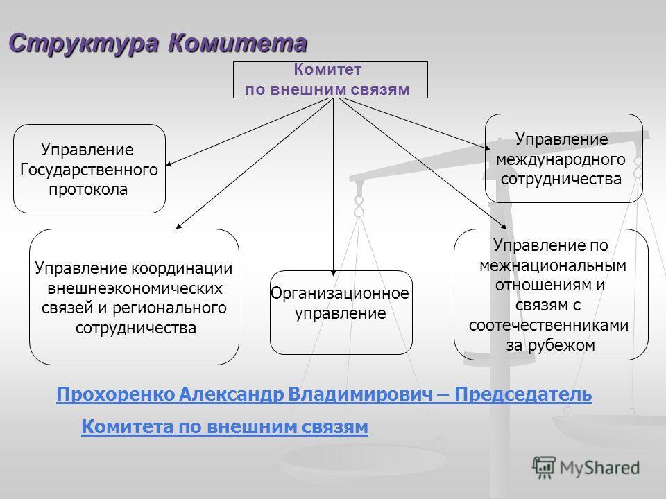 Структура Комитета Комитет по внешним связям Управление Государственного протокола Управление по межнациональным отношениям и связям с соотечественниками за рубежом Управление международного сотрудничества Управление координации внешнеэкономических с