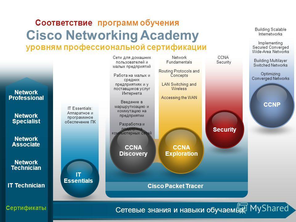 Cisco Packet Tracer Сетевые знания и навыки обучаемых Соответствие программ обучения Cisco Networking Academy уровням профессиональной сертификации CCNP IT Essentials: Аппаратное и программное обеспечение ПК IT Essentials CCNA Discovery CCNP Security