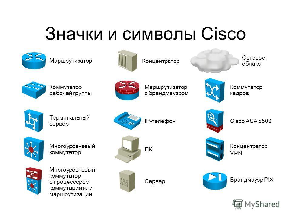 Значки и символы Cisco Маршрутизатор Коммутатор рабочей группы Многоуровневый коммутатор с процессором коммутации или маршрутизации IP-телефон ПК Сервер Сетевое облако Концентратор Многоуровневый коммутатор Коммутатор кадров Брандмауэр PIX Концентрат