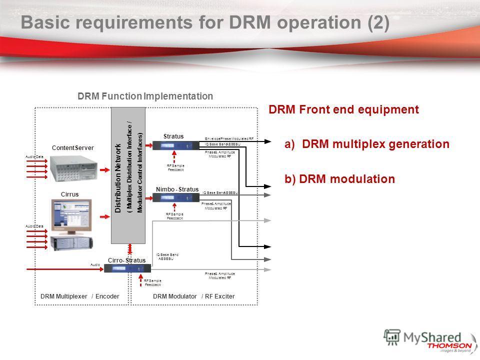 IQ Base Band AES/EBU DRM Modulator/RF ExciterDRM Multiplexer/Encoder Cirrus Stratus Envelope/Phase Modulated RF Phase&Amplitude Modulated RF IQ Base BandAES/EBU RFSample Feedback Cirro-Stratus Nimbo-Stratus DRM Function Implementation ContentServer D