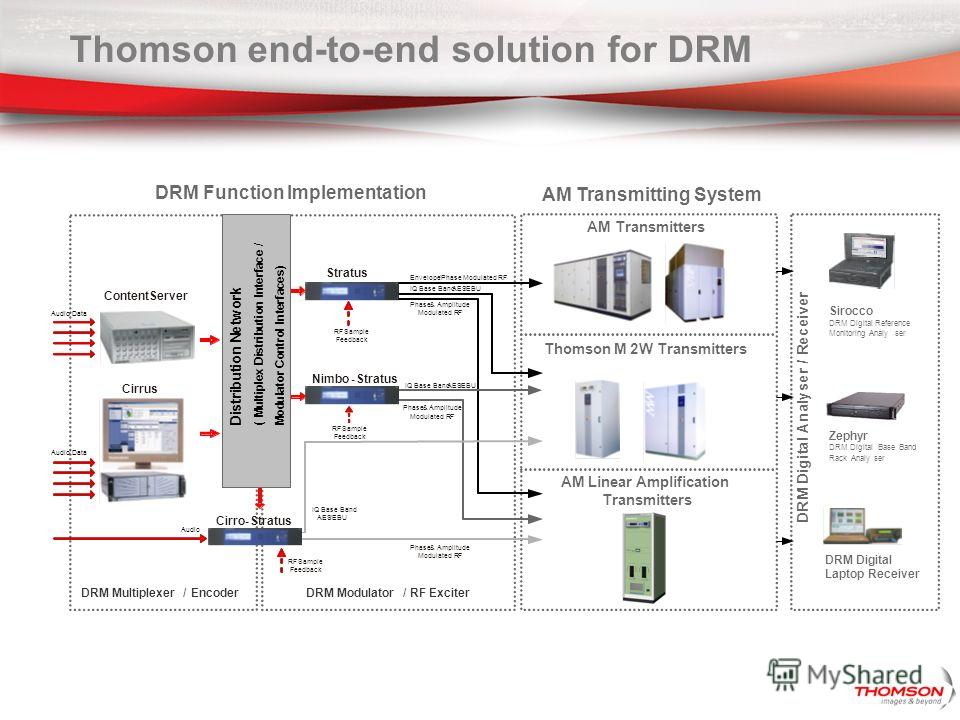 Thomson end-to-end solution for DRM AM Transmitting System AMTransmitters Thomson M2W Transmitters AM Linear Amplification Transmitters IQ Base Band AES/EBU DRM Modulator/RF ExciterDRM Multiplexer/Encoder Cirrus Stratus Envelope/Phase Modulated RF Ph