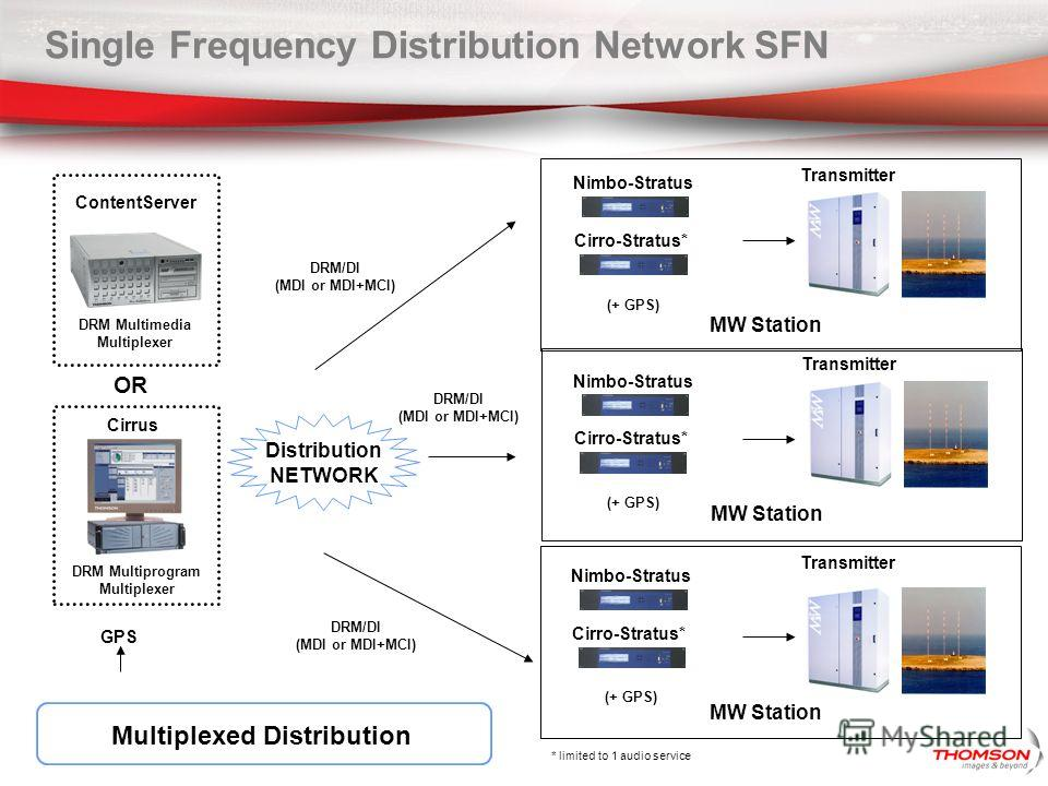Single Frequency Distribution Network SFN Distribution NETWORK DRM/DI (MDI or MDI+MCI) DRM/DI (MDI or MDI+MCI) DRM/DI (MDI or MDI+MCI) Transmitter MW Station Transmitter MW Station Transmitter MW Station Nimbo-Stratus (+ GPS) Multiplexed Distribution