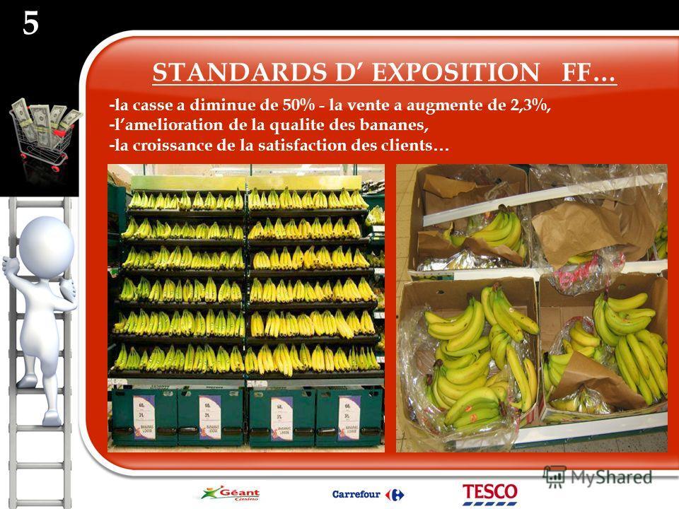 - la casse a diminue de 50% - la vente a augmente de 2,3%, - lamelioration de la qualite des bananes, - la croissance de la satisfaction des clients … 5