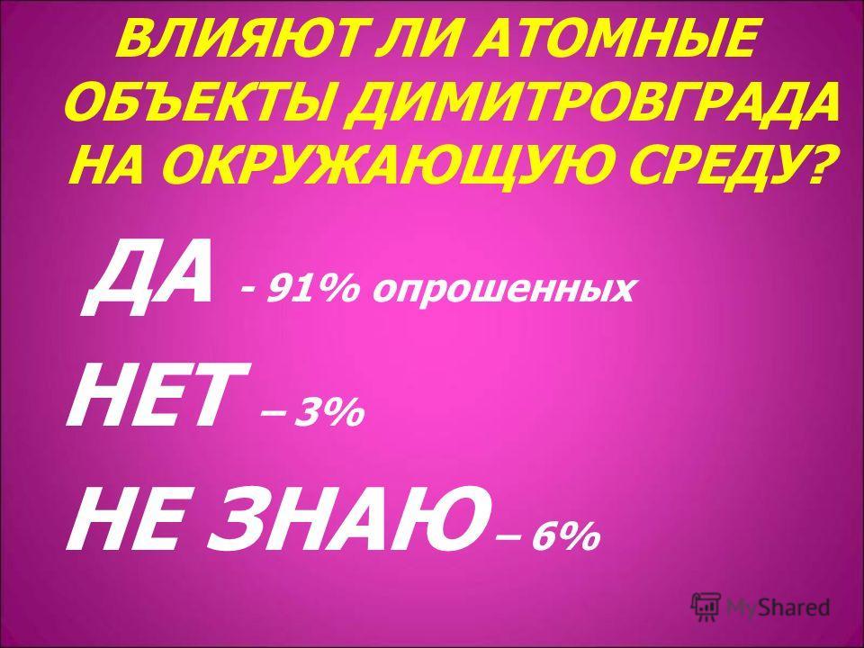 ВЛИЯЮТ ЛИ АТОМНЫЕ ОБЪЕКТЫ ДИМИТРОВГРАДА НА ОКРУЖАЮЩУЮ СРЕДУ? ДА - 91% опрошенных НЕТ – 3% НЕ ЗНАЮ – 6%