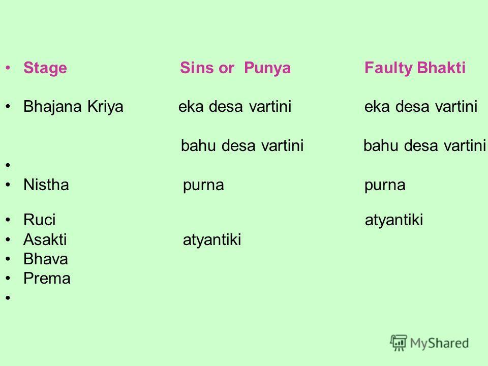 Stage Sins or Punya Faulty Bhakti Bhajana Kriya eka desa vartini eka desa vartini bahu desa vartini bahu desa vartini Nistha purna purna Ruci atyantiki Asakti atyantiki Bhava Prema