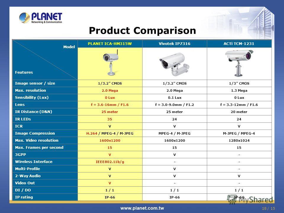 18 / 15 Product Comparison Model Features PLANET ICA-HM315WVivotek IP7316ACTi TCM-1231 Image sensor / size 1/3.2 CMOS 1/3 CMOS Max. resolution 2.0 Mega 1.3 Mega Sensibility (Lux) 0 Lux0.1 Lux0 Lux Lens f = 3.6-16mm / F1.6f = 3.0-9.0mm / F1.2f = 3.3-1
