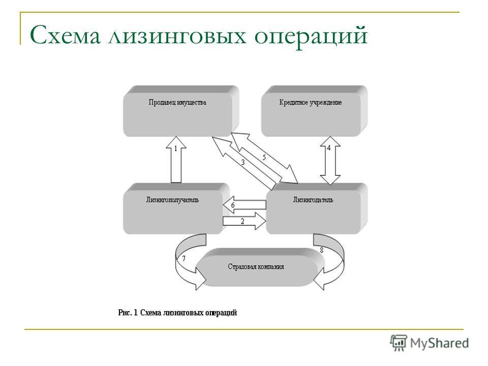 Схема лизинговых операций