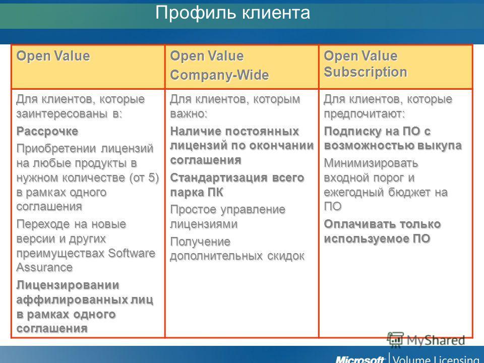 Open Value Company-Wide Open Value Subscription Для клиентов, которые заинтересованы в: Рассрочке Приобретении лицензий на любые продукты в нужном количестве (от 5) в рамках одного соглашения Переходе на новые версии и других преимуществах Software A