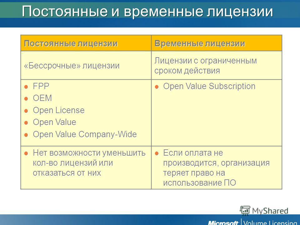 Постоянные и временные лицензии Постоянные лицензии Временные лицензии «Бессрочные» лицензии Лицензии с ограниченным сроком действия FPP FPP OEM OEM Open License Open License Open Value Open Value Open Value Company-Wide Open Value Company-Wide Open