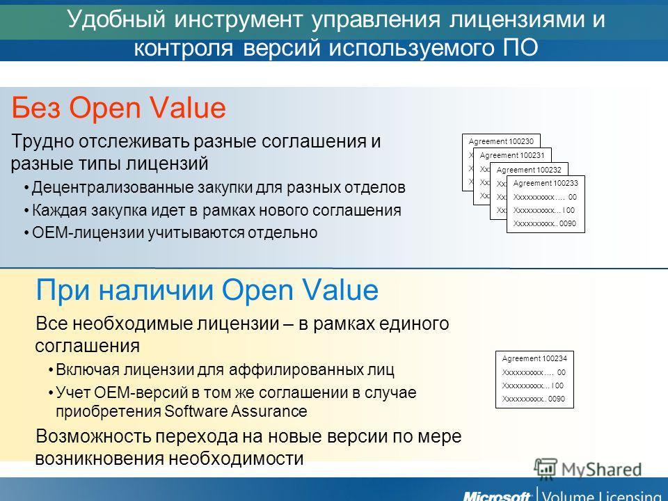Удобный инструмент управления лицензиями и контроля версий используемого ПО Без Open Value Трудно отслеживать разные соглашения и разные типы лицензий Децентрализованные закупки для разных отделов Каждая закупка идет в рамках нового соглашения OEM-ли