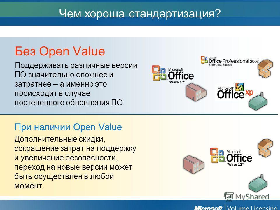 Чем хороша стандартизация? Без Open Value Поддерживать различные версии ПО значительно сложнее и затратнее – а именно это происходит в случае постепенного обновления ПО При наличии Open Value Дополнительные скидки, сокращение затрат на поддержку и ув