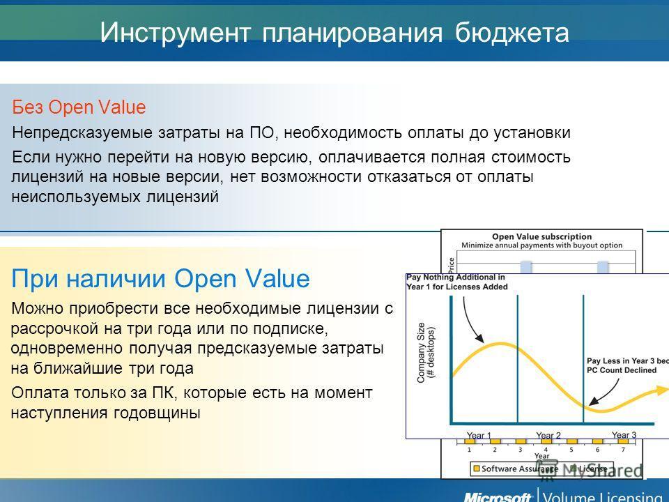 Инструмент планирования бюджета Без Open Value Непредсказуемые затраты на ПО, необходимость оплаты до установки Если нужно перейти на новую версию, оплачивается полная стоимость лицензий на новые версии, нет возможности отказаться от оплаты неиспольз