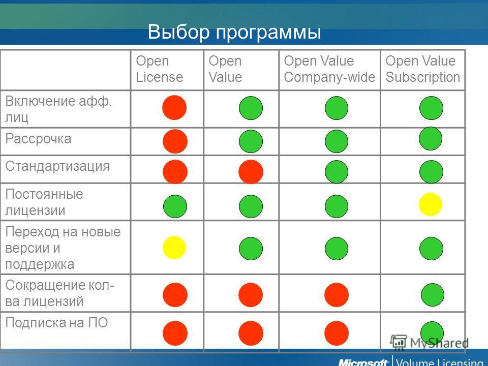Выбор программы Open License Open Value Open Value Company-wide Open Value Subscription Включение афф. лиц Рассрочка Стандартизация Постоянные лицензии Переход на новые версии и поддержка Сокращение кол- ва лицензий Подписка на ПО
