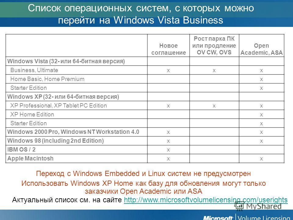 Список операционных систем, с которых можно перейти на Windows Vista Business Новое соглашение Рост парка ПК или продление OV CW, OVS Open Academic, ASA Windows Vista (32- или 64-битная версия) Business, Ultimate Business, Ultimatexxx Home Basic, Hom