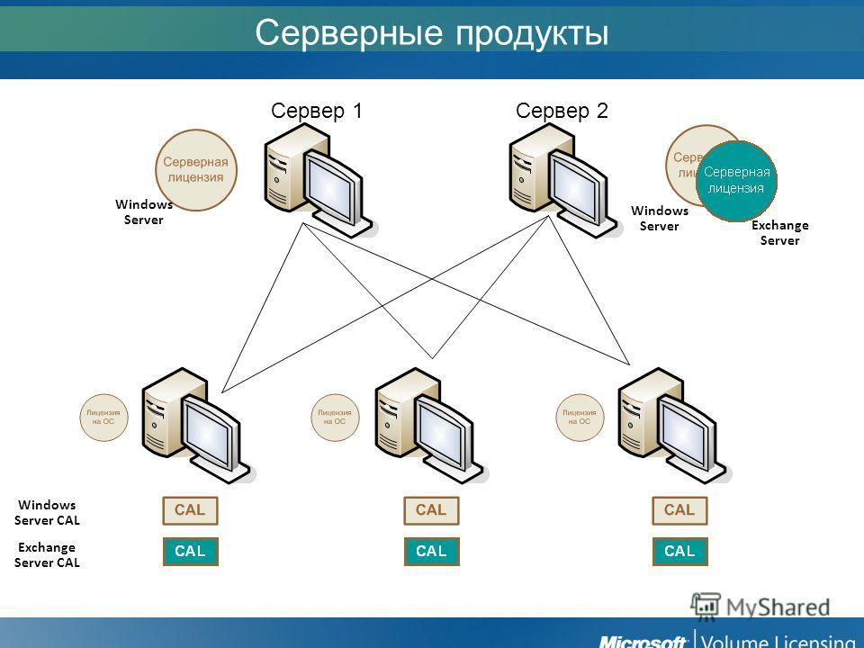 Серверные продукты Сервер 1Сервер 2 Windows Server Windows Server CAL Exchange Server Exchange Server CAL