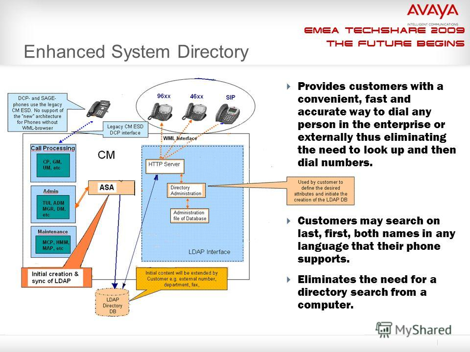 EMEA Techshare 2009 The Future Begins Enhanced System Directory Provides customers with a convenient, fast and accurate way to dial any person in the enterprise or externally thus eliminating the need to look up and then dial numbers. Customers may s