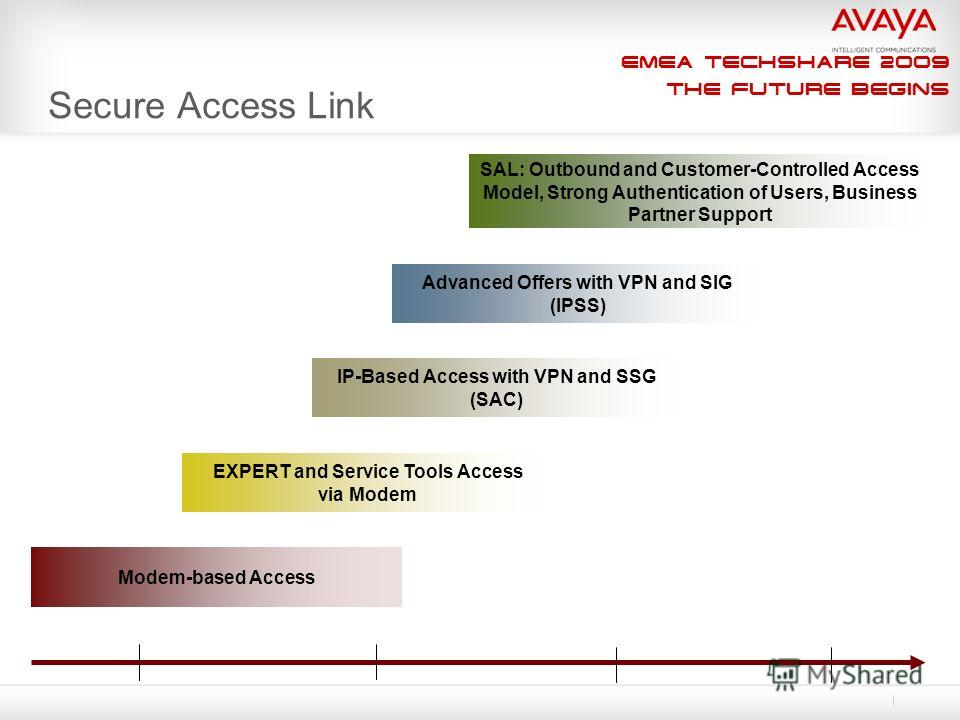 EMEA Techshare 2009 The Future Begins Secure Access Link Modem-based Access EXPERT and Service Tools Access via Modem IP-Based Access with VPN and SSG (SAC) Advanced Offers with VPN and SIG (IPSS) SAL: Outbound and Customer-Controlled Access Model, S