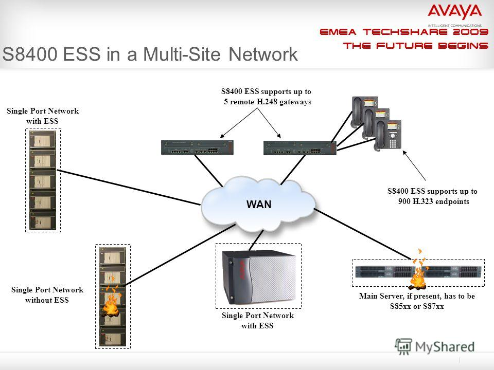 EMEA Techshare 2009 The Future Begins S8400 ESS in a Multi-Site Network Single Port Network with ESS WAN S8400 ESS supports up to 5 remote H.248 gateways S8400 ESS supports up to 900 H.323 endpoints Single Port Network without ESS Single Port Network
