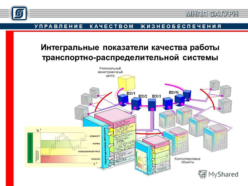 Интегральные показатели качества работы транспортно-распределительной системы