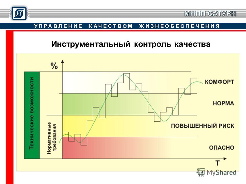Инструментальный контроль качества