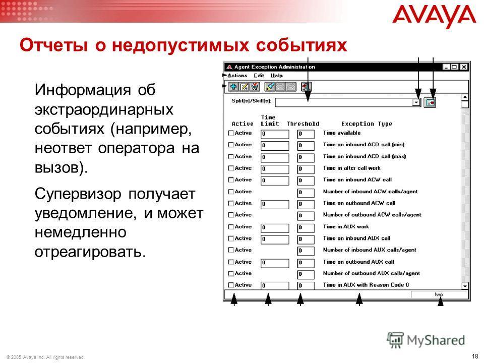 18 © 2005 Avaya Inc. All rights reserved. Отчеты о недопустимых событиях Информация об экстраординарных событиях (например, не ответ оператора на вызов). Супервизор получает уведомление, и может немедленно отреагировать.
