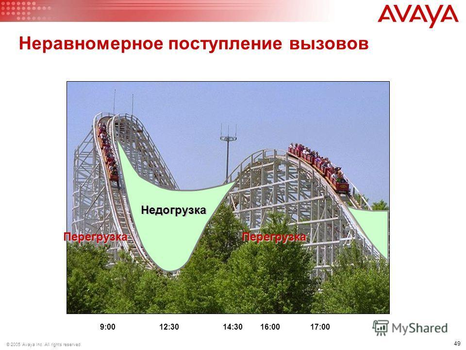 49 © 2005 Avaya Inc. All rights reserved. Неравномерное поступление вызовов 9:00 12:30 14:30 16:00 17:00 Перегрузка Недогрузка Перегрузка