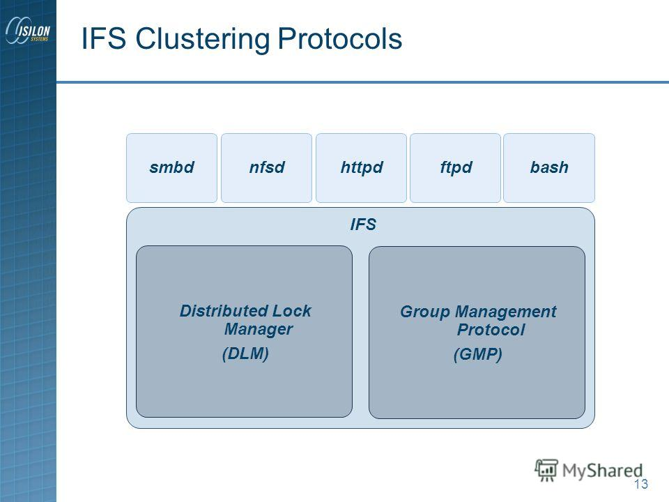 13 IFS Clustering Protocols IFS Distributed Lock Manager (DLM) Group Management Protocol (GMP) smbdnfsdhttpdftpdbash