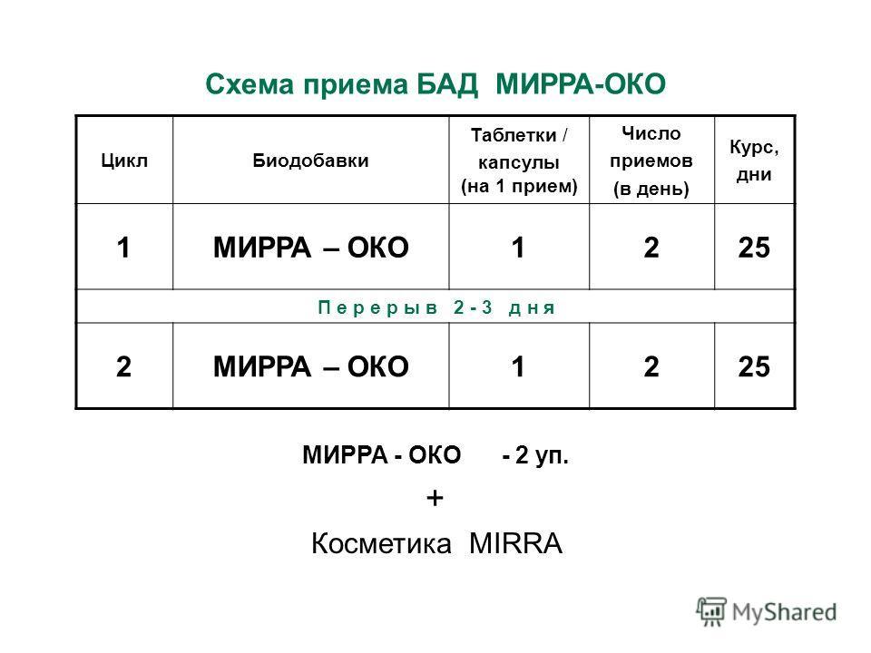 Цикл Биодобавки Таблетки / капсулы (на 1 прием) Число приемов (в день) Курс, дни 1МИРРА – ОКО1225 П е р е р ы в 2 - 3 д н я 2МИРРА – ОКО1225 Схема приема БАД МИРРА-ОКО МИРРА - ОКО - 2 уп. + Косметика MIRRA 21