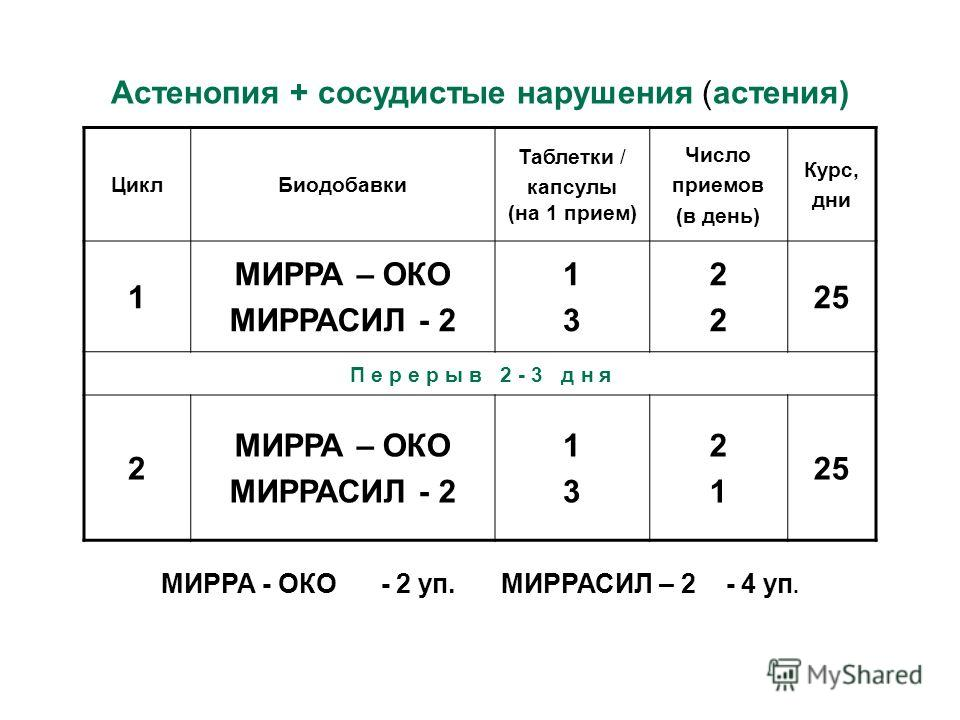 Цикл Биодобавки Таблетки / капсулы (на 1 прием) Число приемов (в день) Курс, дни 1 МИРРА – ОКО МИРРАСИЛ - 2 1313 2222 25 П е р е р ы в 2 - 3 д н я 2 МИРРА – ОКО МИРРАСИЛ - 2 1313 2121 25 Астенопия + сосудистые нарушения (астения) МИРРА - ОКО - 2 уп.
