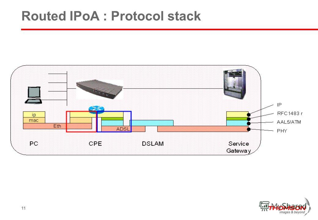 11 Routed IPoA : Protocol stack