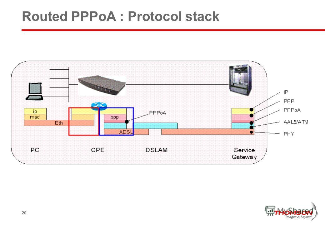 20 Routed PPPoA : Protocol stack