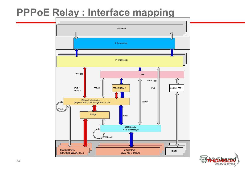 24 PPPoE Relay : Interface mapping PPPoA IPoA iARP PPPoEIPoE / IPoEoA ARP PPPoE RELAYMultilink PPP EthoA IP Interface(s) IP Forwarding LoopBack Ethernet Interface(s) (Physical Ports, OBC Bridge Port, VLAN) Bridge VLAN ATM Bundle