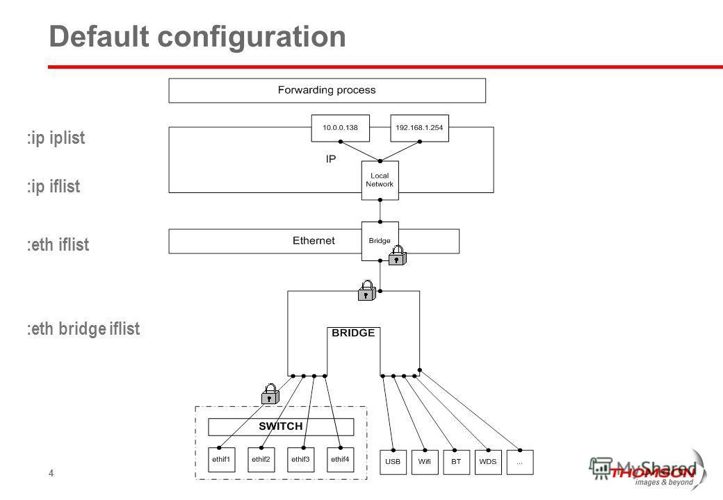 4 Default configuration :ip iplist :ip iflist :eth iflist :eth bridge iflist