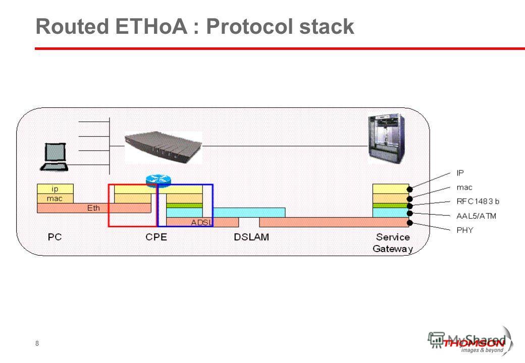 8 Routed ETHoA : Protocol stack