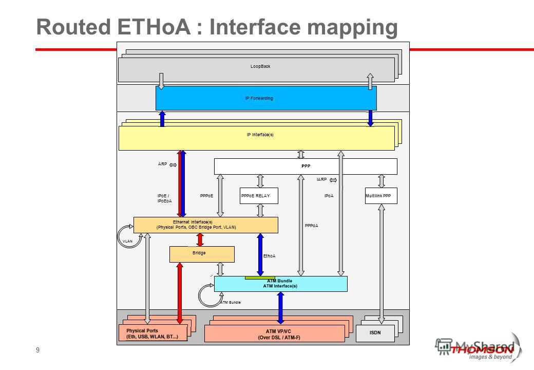 9 Routed ETHoA : Interface mapping PPPoA IPoA iARP PPPoEIPoE / IPoEoA ARP PPPoE RELAYMultilink PPP EthoA IP Interface(s) IP Forwarding LoopBack Ethernet Interface(s) (Physical Ports, OBC Bridge Port, VLAN) Bridge VLAN ATM Bundle