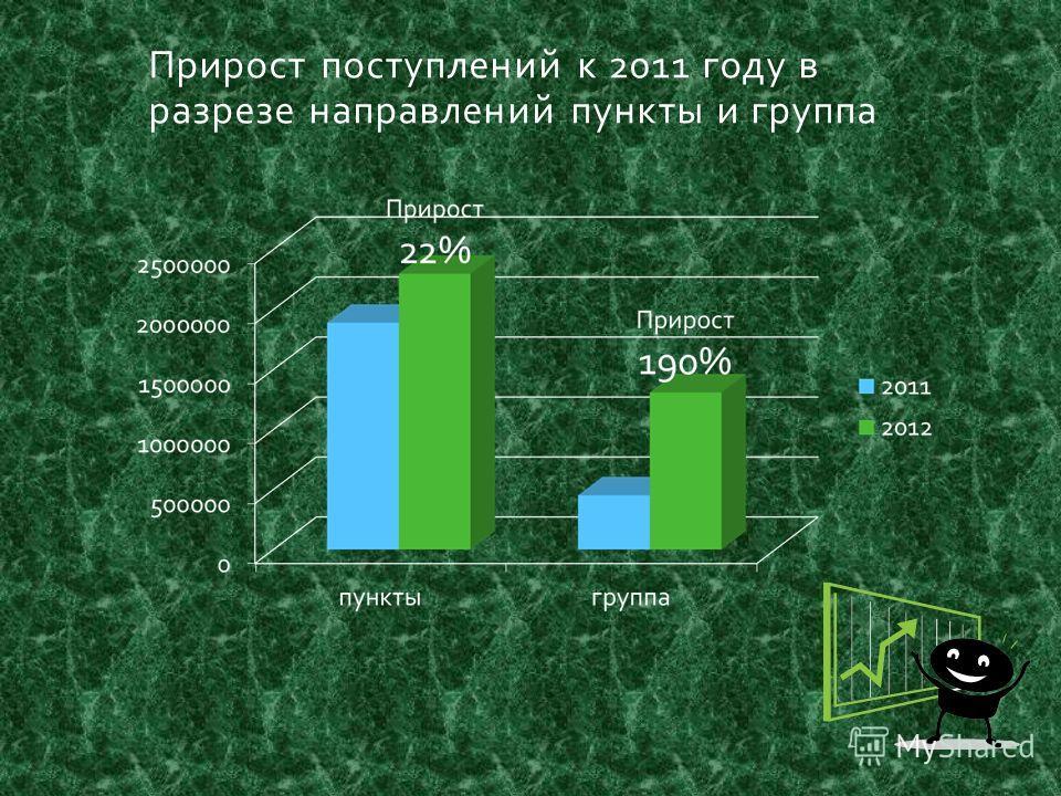 Прирост поступлений к 2011 году в разрезе направлений пункты и группа