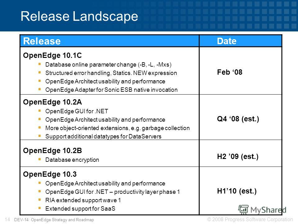 © 2008 Progress Software Corporation14 DEV-14: OpenEdge Strategy and Roadmap Release Landscape Release Date OpenEdge 10.1C Database online parameter change (-B, -L, -Mxs) Structured error handling, Statics. NEW expression OpenEdge Architect usability