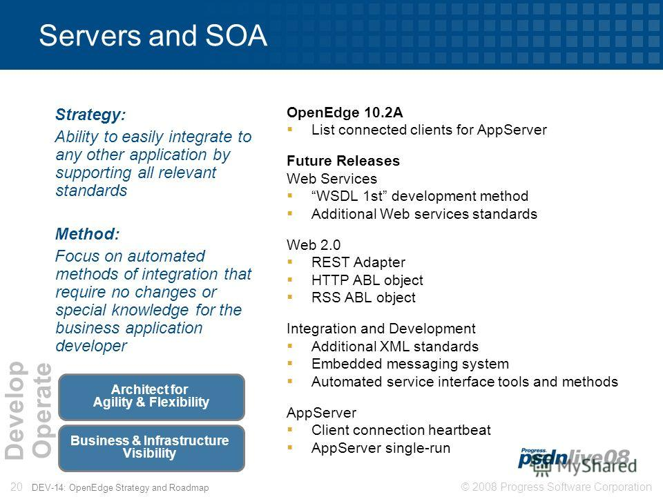© 2008 Progress Software Corporation20 DEV-14: OpenEdge Strategy and Roadmap Servers and SOA Strategy: Ability to easily integrate to any other application by supporting all relevant standards Method: Focus on automated methods of integration that re