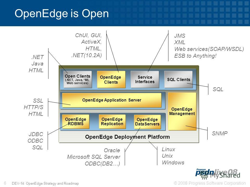 © 2008 Progress Software Corporation6 DEV-14: OpenEdge Strategy and Roadmap OpenEdge is Open OpenEdge Deployment Platform OpenEdge RDBMS OpenEdge Replication OpenEdge DataServers OpenEdge Application Server SSL HTTP/S HTML Linux Unix Windows JDBC ODB