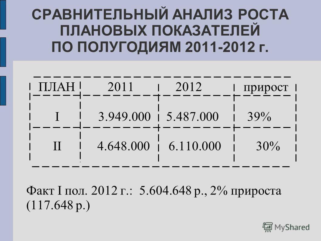 ПЛАН 2011 2012 прирост I 3.949.000 5.487.000 39% II 4.648.000 6.110.000 30% Факт I пол. 2012 г.: 5.604.648 р., 2% прироста (117.648 р.) СРАВНИТЕЛЬНЫЙ АНАЛИЗ РОСТА ПЛАНОВЫХ ПОКАЗАТЕЛЕЙ ПО ПОЛУГОДИЯМ 2011-2012 г.