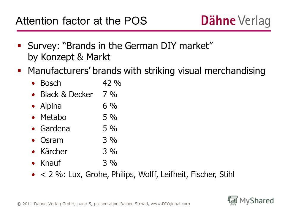 Attention factor at the POS © 2011 Dähne Verlag GmbH, page 5, presentation Rainer Strnad, www.DIYglobal.com Survey: Brands in the German DIY market by Konzept & Markt Manufacturers brands with striking visual merchandising Bosch42 % Black & Decker7 %