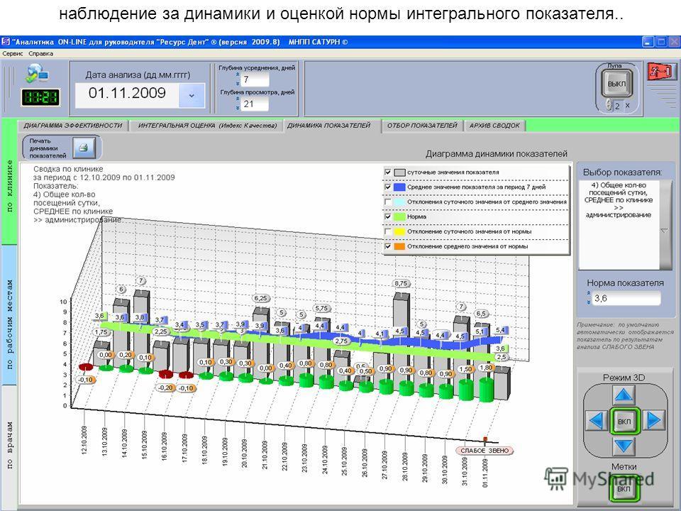 наблюдение за динамики и оценкой нормы интегрального показателя..