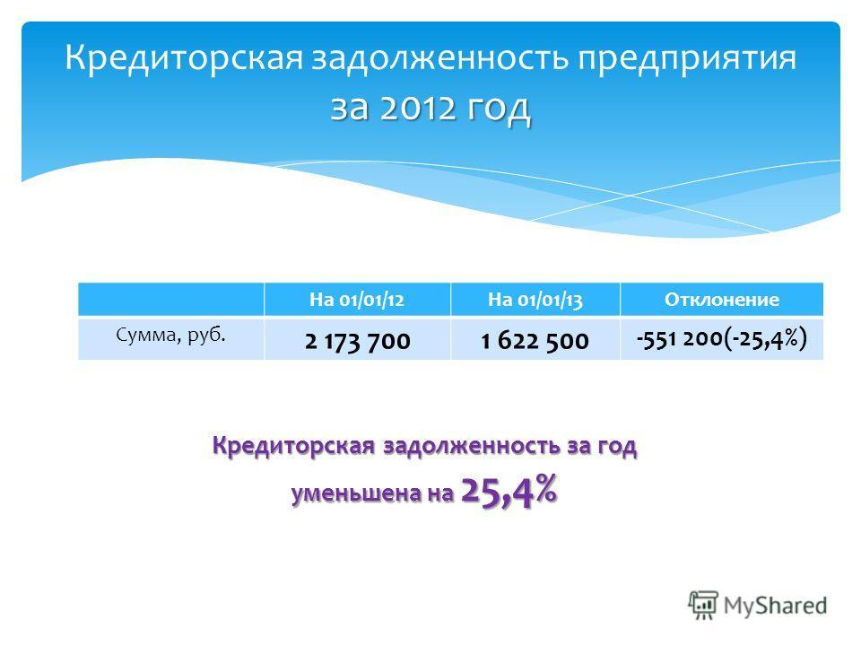 за 2012 год Кредиторская задолженность предприятия за 2012 год На 01/01/12На 01/01/13Отклонение Сумма, руб. 2 173 7001 622 500 -551 200(-25,4%) Кредиторская задолженность за год уменьшена на 25,4%