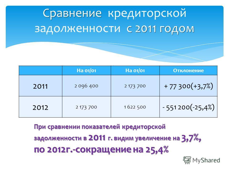 Сравнение с 2011 годом Сравнение кредиторской задолженности с 2011 годом На 01/01 Отклонение 2011 2 096 4002 173 700 + 77 300(+3,7%) 2012 2 173 7001 622 500 - 551 200(-25,4%) При сравнении показателей кредиторской задолженности в 2011 г. видим увелич