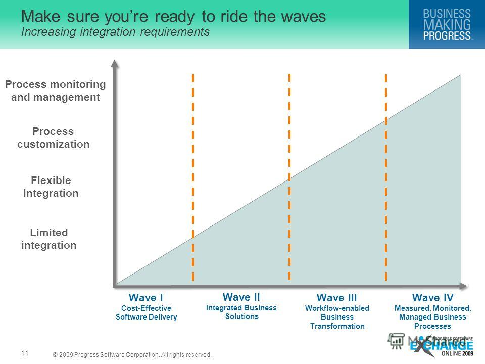© 2009 Progress Software Corporation. All rights reserved. Make sure youre ready to ride the waves Increasing integration requirements Wave I Cost-Effective Software Delivery Wave II Integrated Business Solutions Wave III Workflow-enabled Business Tr
